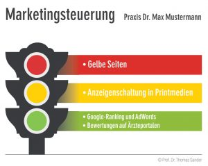Marketingsteuerung Ampelsystem
